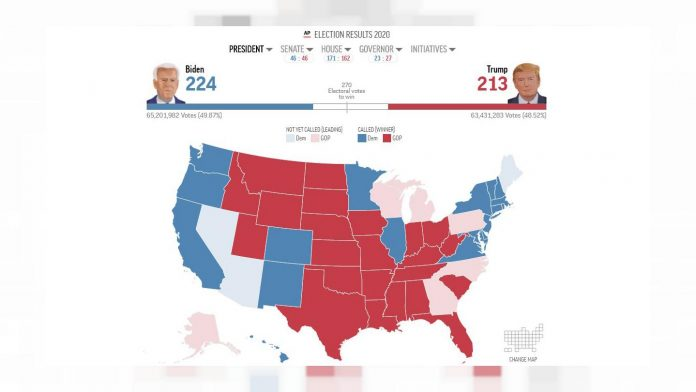 US Election Results 2020 LIVE: When will we know the election result?